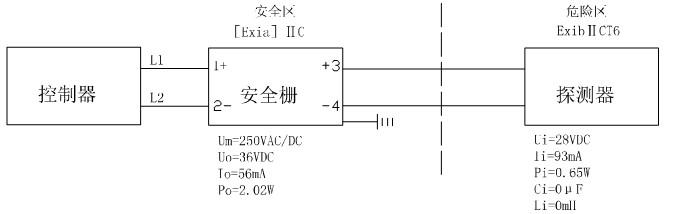 二、JTY-GD-JBF-3100-Ex点型光电感烟火灾探测器主要技术参数 1、工作电压:DC19-28V(控制器提供,调制型) 2、工作温度:-10-+50 3、储存温度:-20-+50 4、相对湿度:95% (402) 5、监视电流:0.3mA (24V) 6、报*电流:3mA (24V) 7、响应阈值:0.15dBm 8、确认灯:监视状态瞬时闪烁,报*常亮(红色) 9、外形尺寸: 10044mm 10、线制:二总线,无极性 11、防爆标志:ExibIICT6